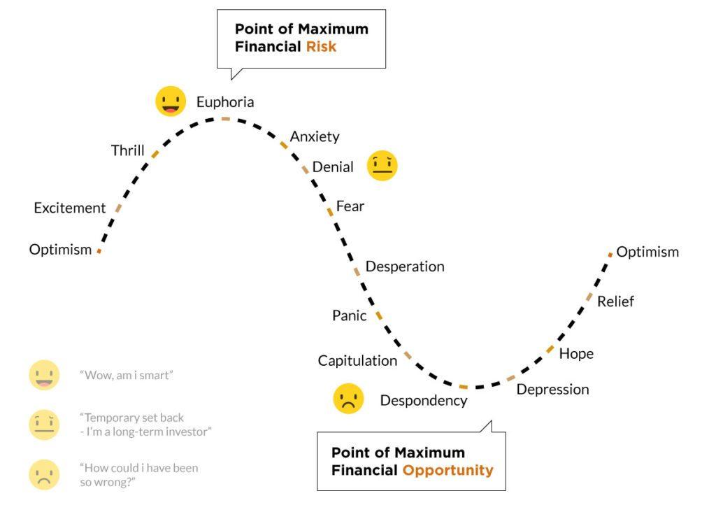 Ciclo emozionale di mercato