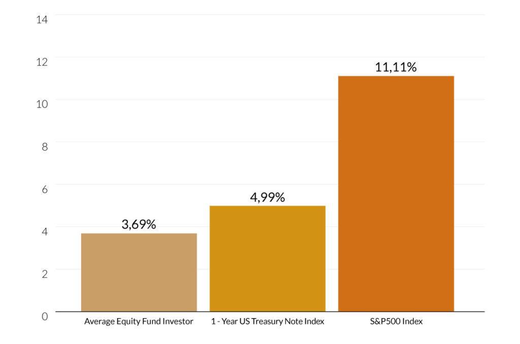 Performance investitori rispetto agli indici