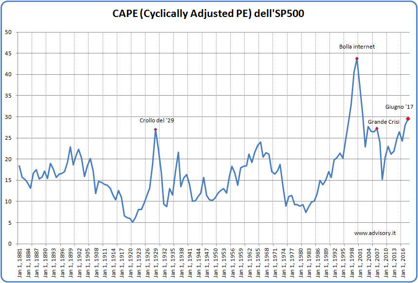 Shiller CAPE 2017 SP500