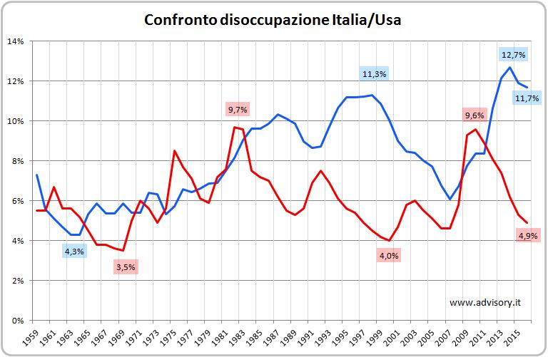 Confronto disoccupazione Italia - USA