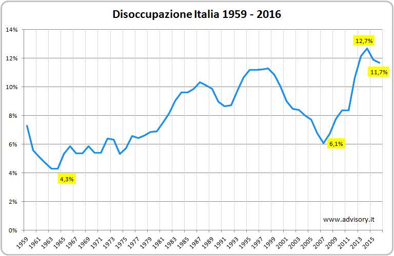 Tasso disoccupazione Italia