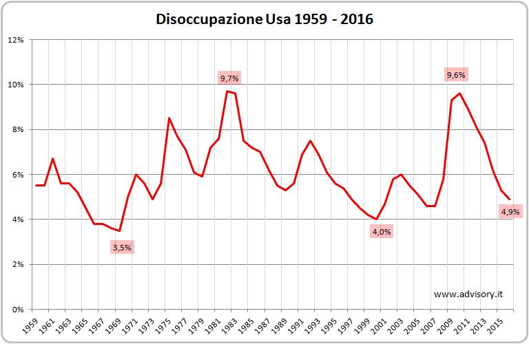 Tasso disoccupazione USA