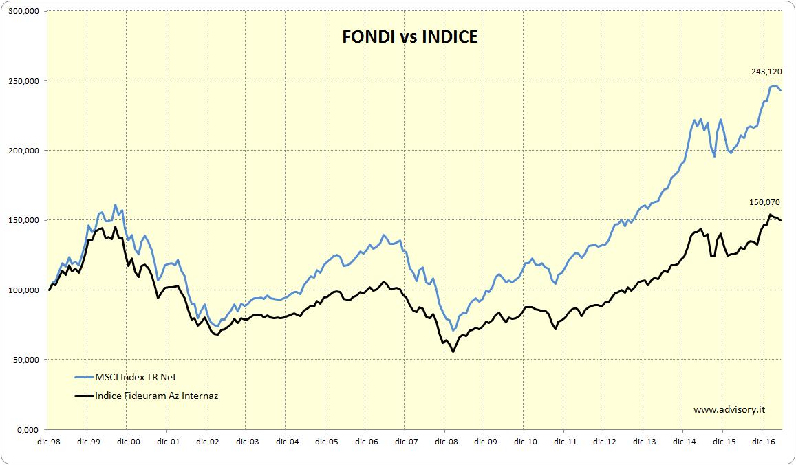 Confronto tra indice Fideuram e benchmark