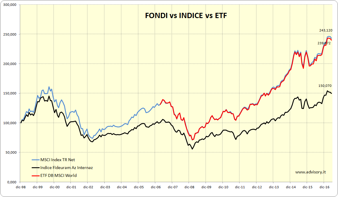 Indici Fideuram benchmark e ETF