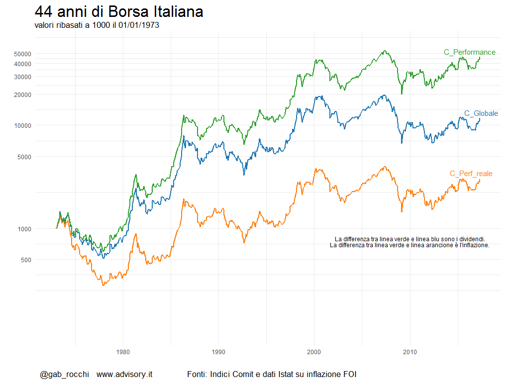 Quanto ha reso la Borsa italiana