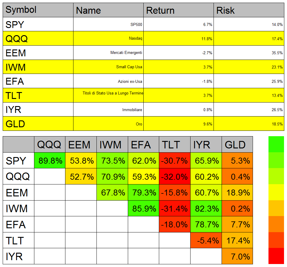 rendimento rischio e correlazione di diverse asset class