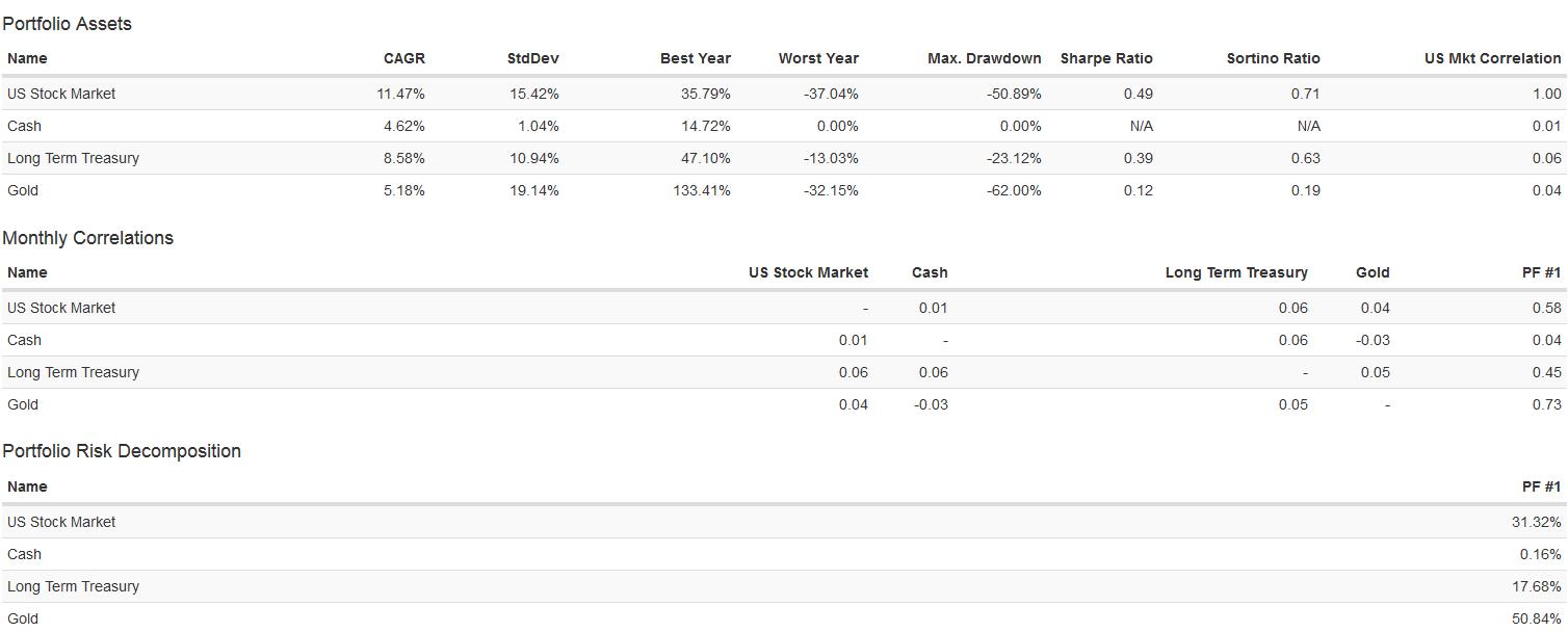 scomposizione performance permanent portfolio