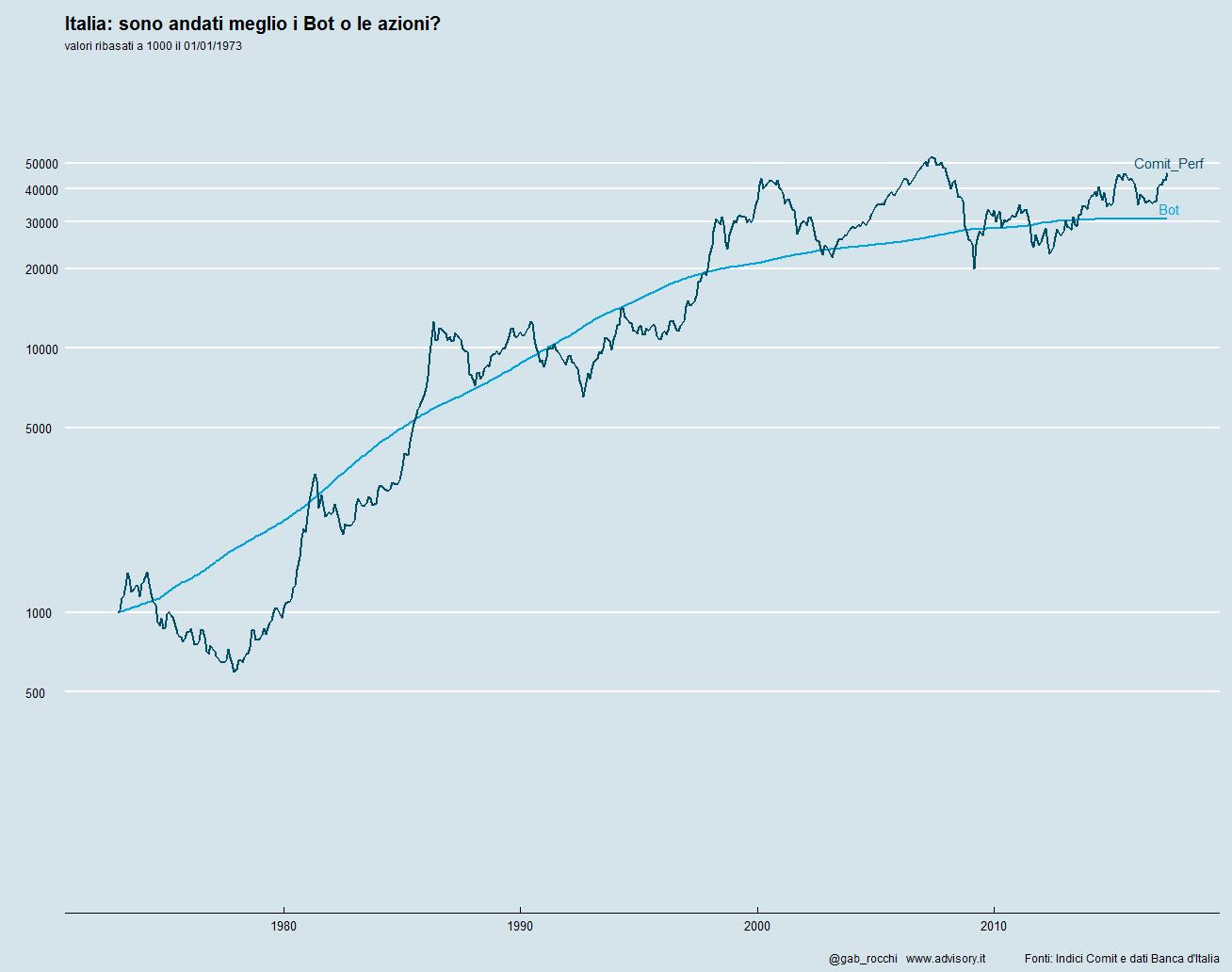 Borsa o Titoli di Stato