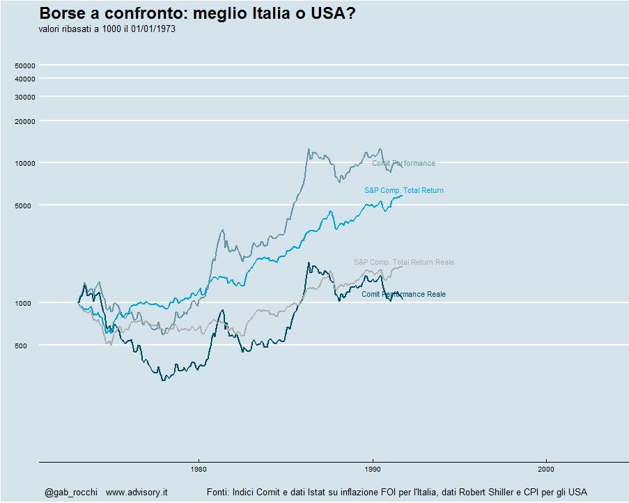 confronto borsa italiana e borsa Usa