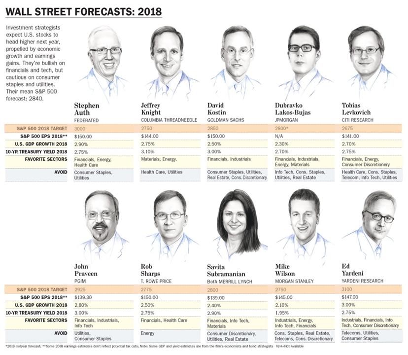 Previsioni di Borsa
