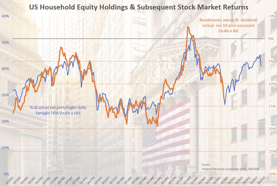 Possesso azionario e rendimenti futuri